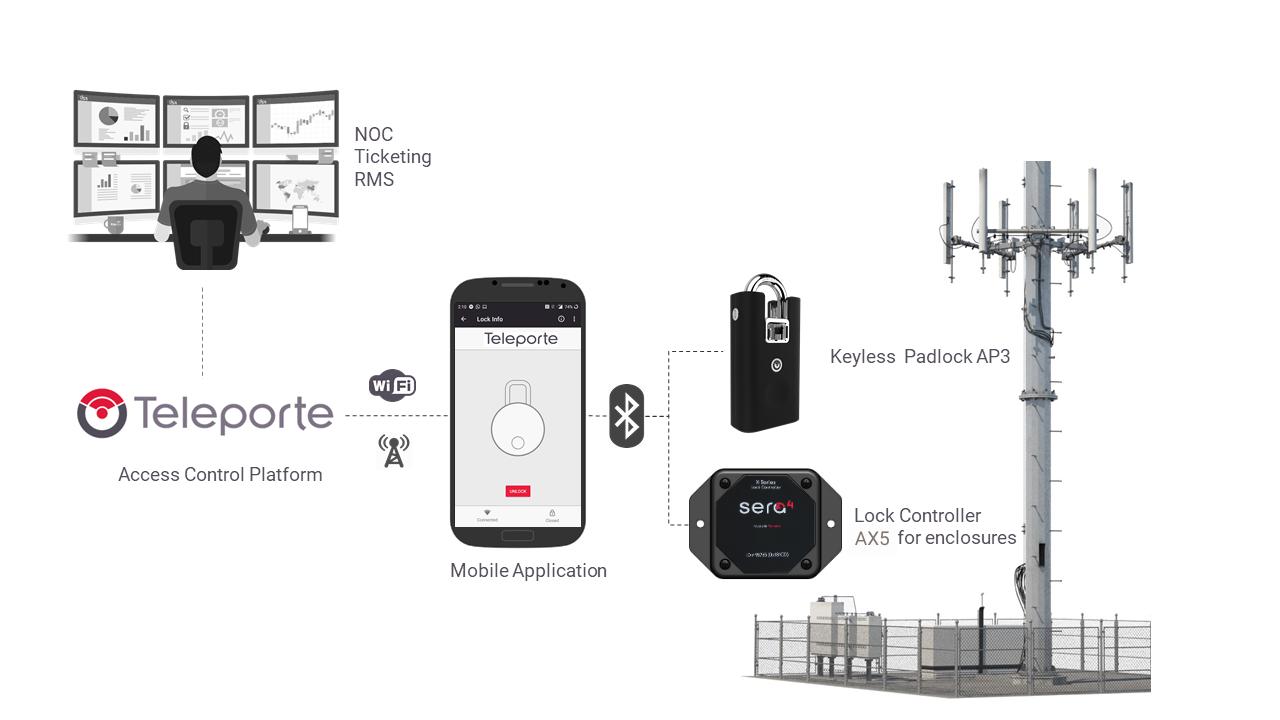 keyless access control for telecom AX5 teleporte network